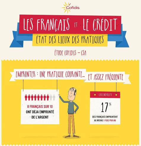 Cofidis Infographie gestion budget