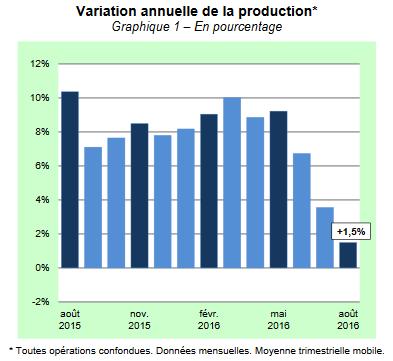 chiffres asf aout 2016
