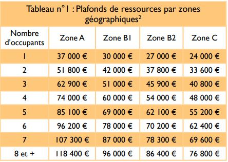 Guide Ptz 2019 Conditions Montants Et Plafonds Du Pret