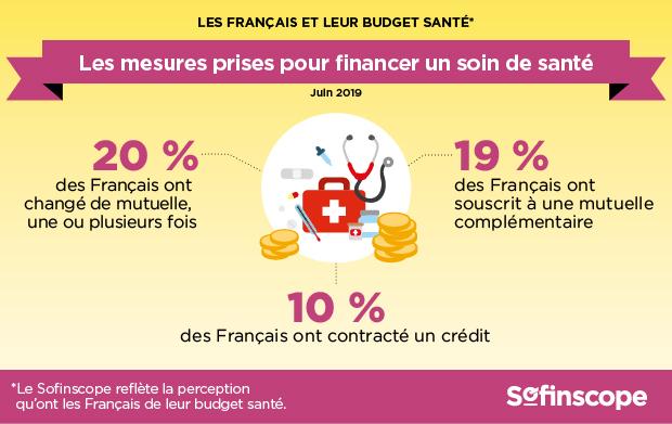 Les Français et leur budget santé Sofinscope