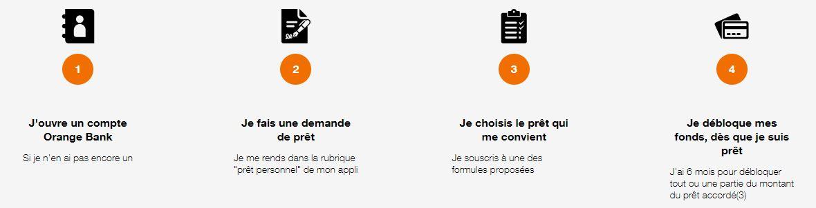 étapes demande de crédit Orange Bank