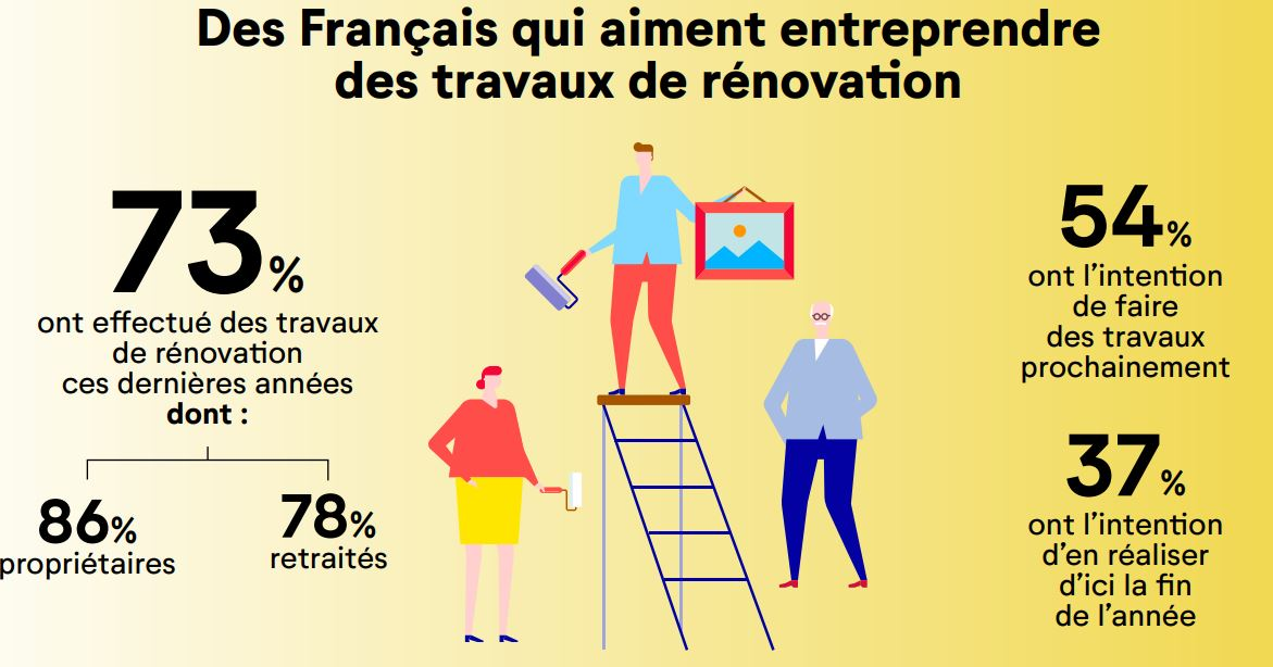 enquête budget français cofidis