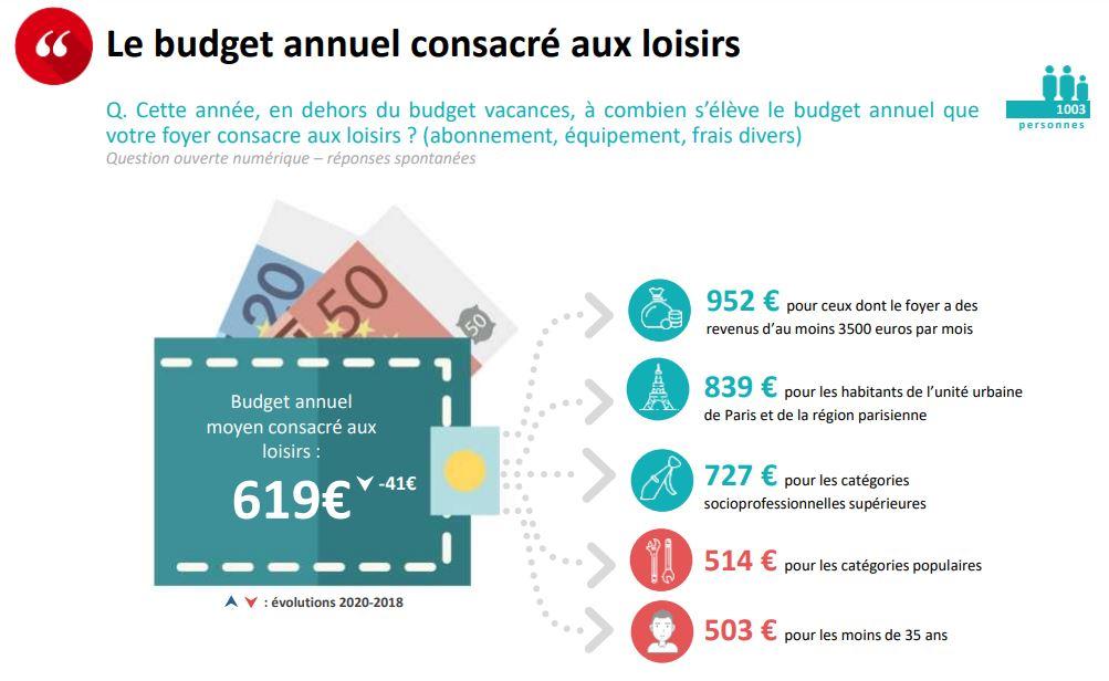 budget loisirs 2020