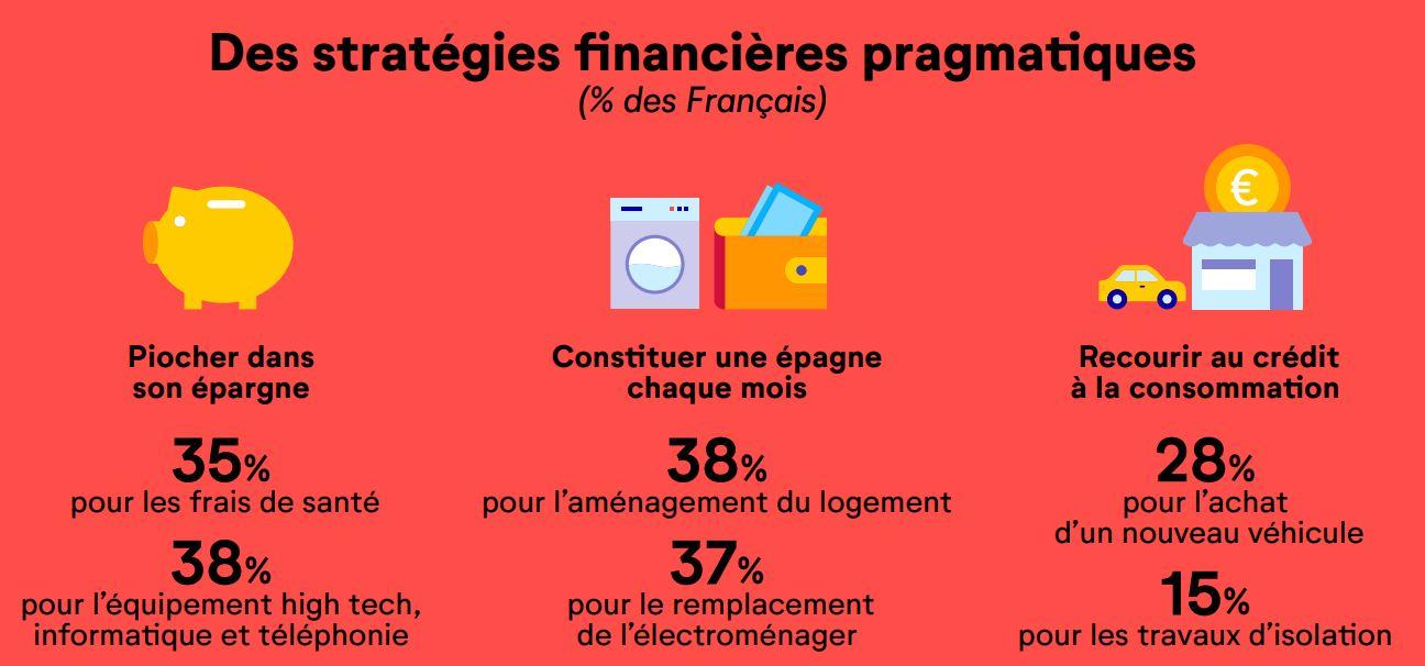 crédit conso français