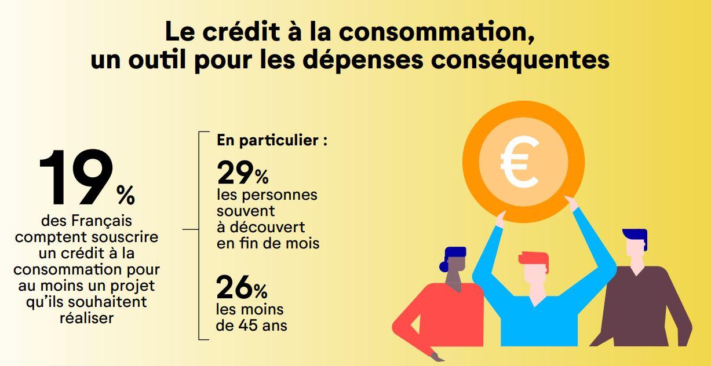 statistiques crédit